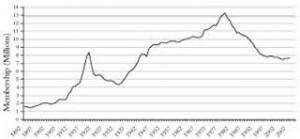 Evolution du nombre d'adhérents des syndicats