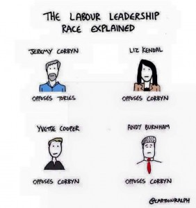 Labour Leadership en résumé